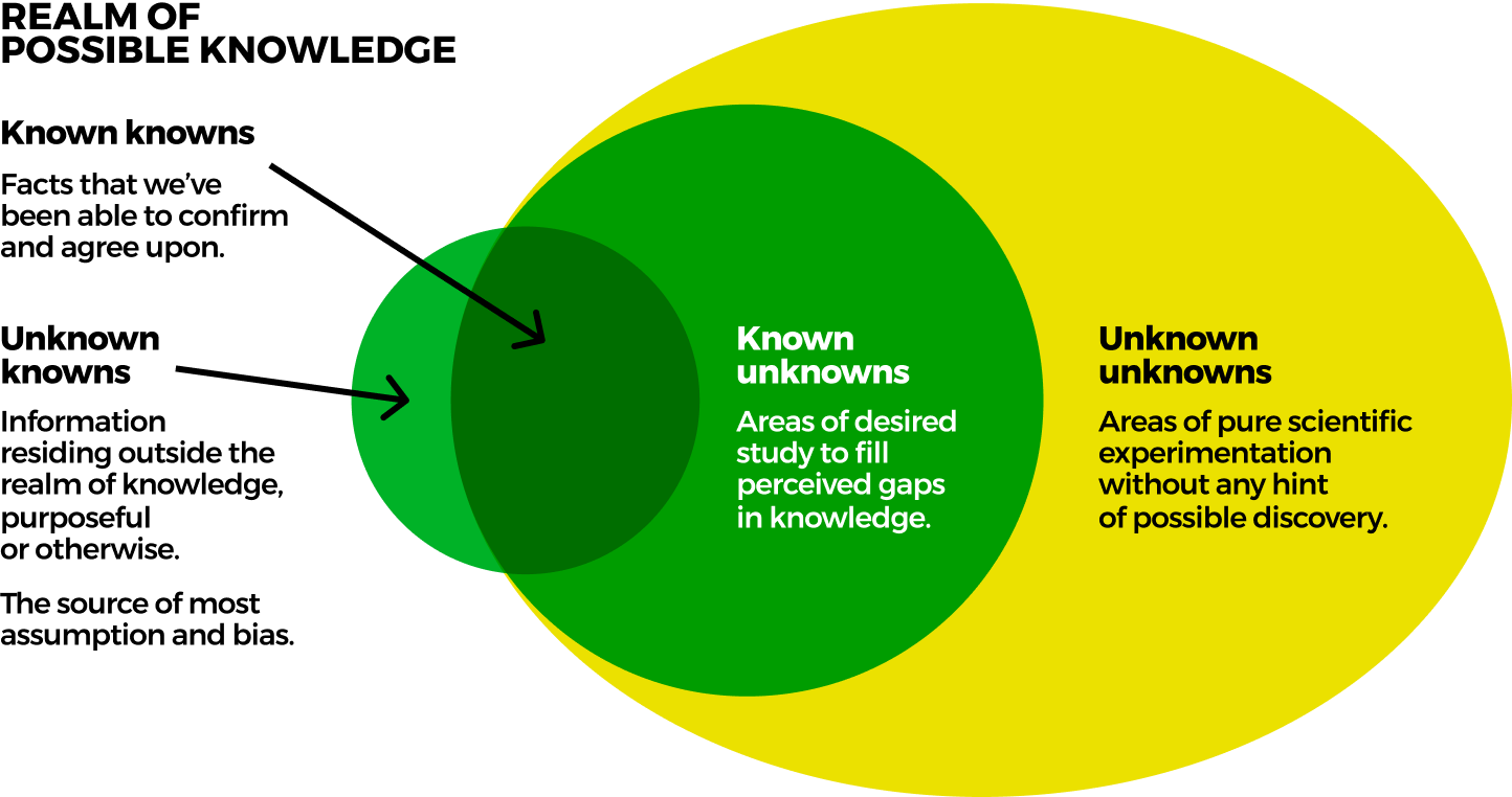 known-unknowns