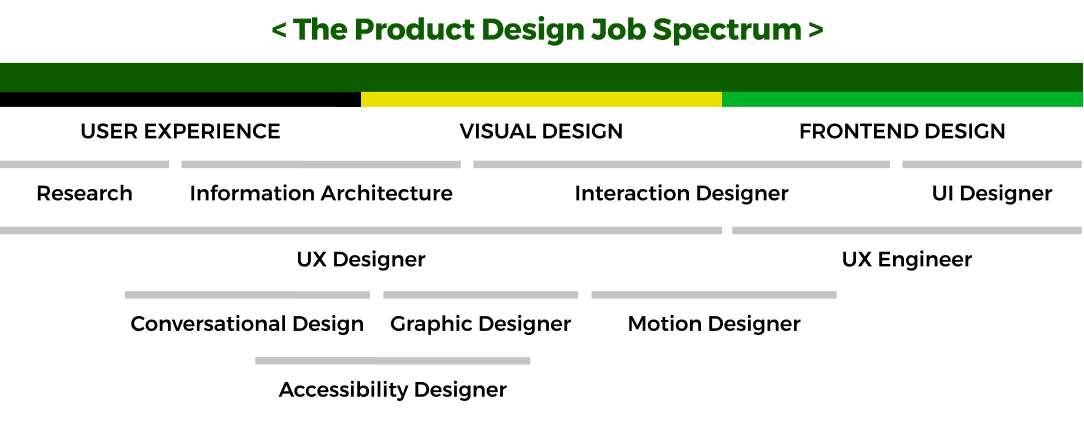 design-job-spectrum