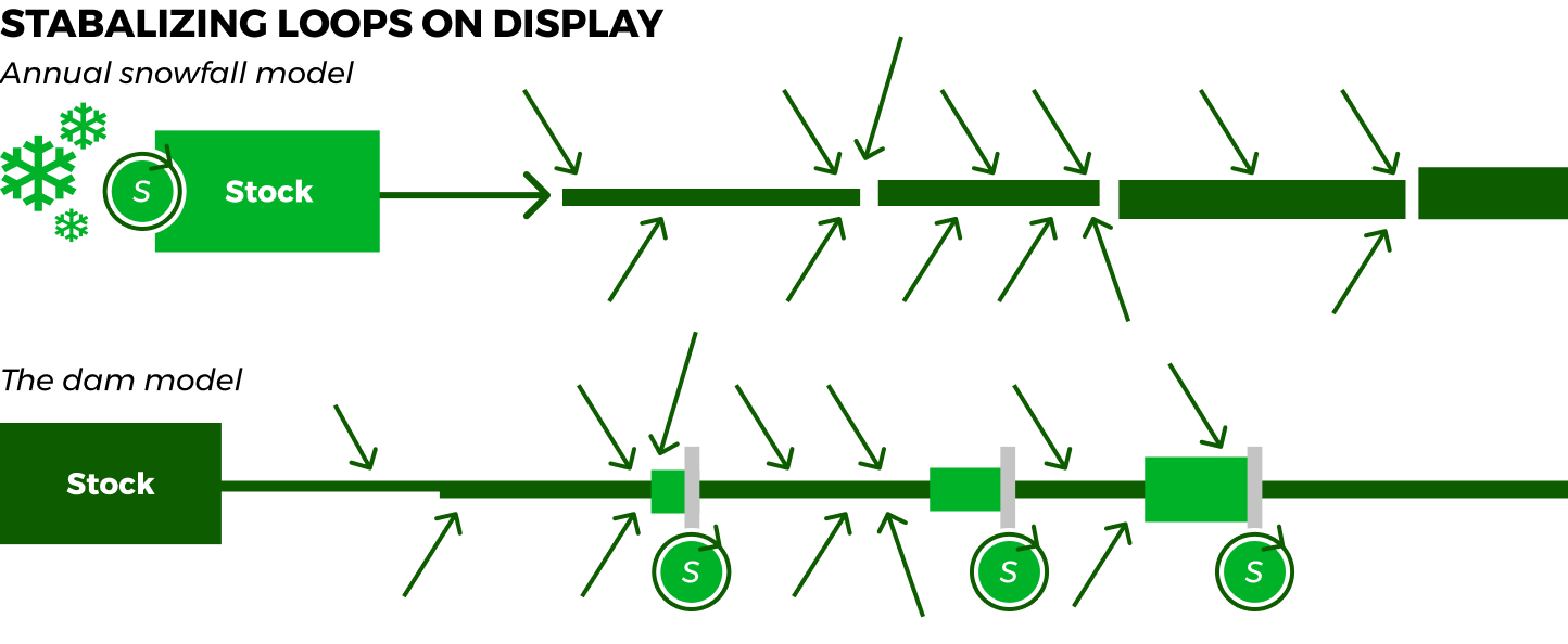 stabalizing-loops